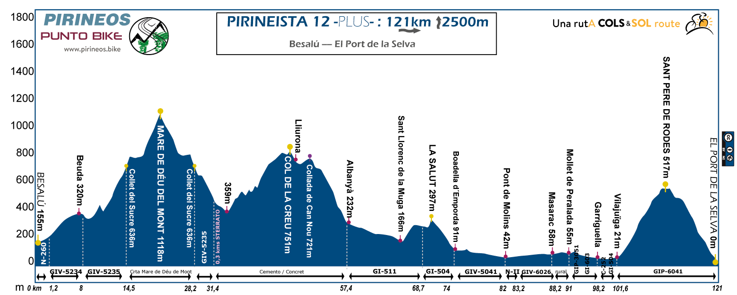 perfil Pirineista_12_plus